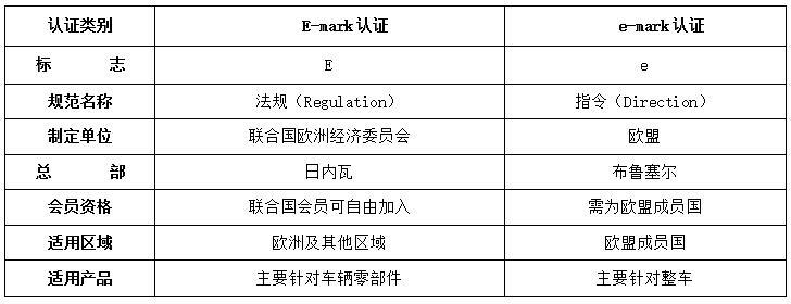 E/e-mark認證概況