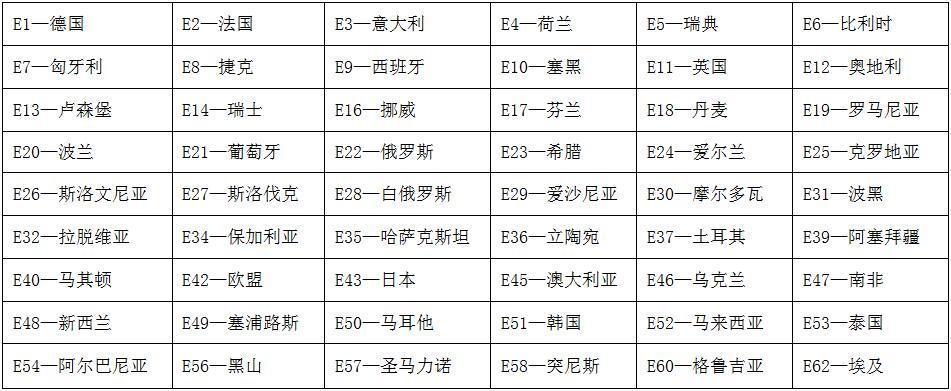 E-mark认证成员国代码